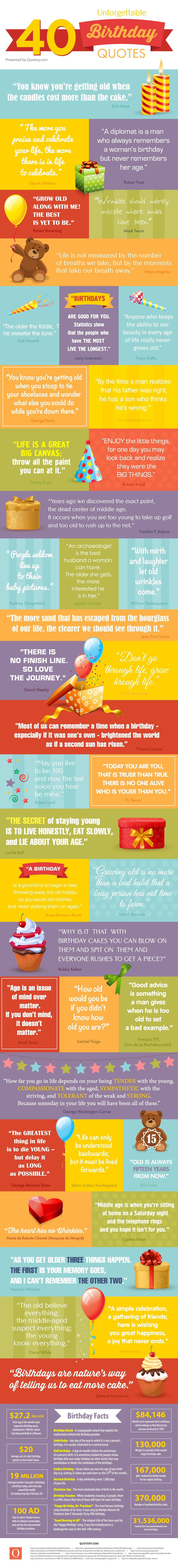 40 unforgettable birthday quotes.